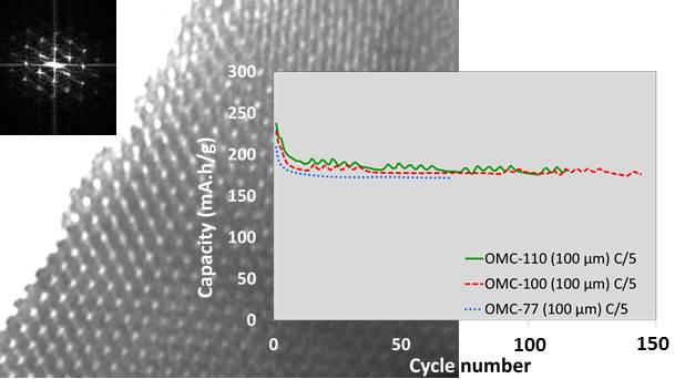 ordered mesoporous carbons for Li-ion anodes