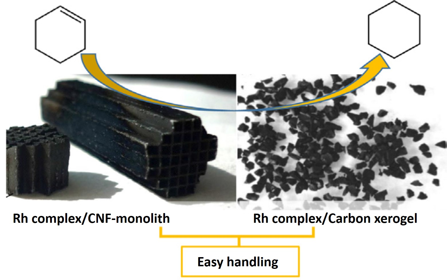 hybrid catalysts supported on nanostructured carbons for hydrogenation